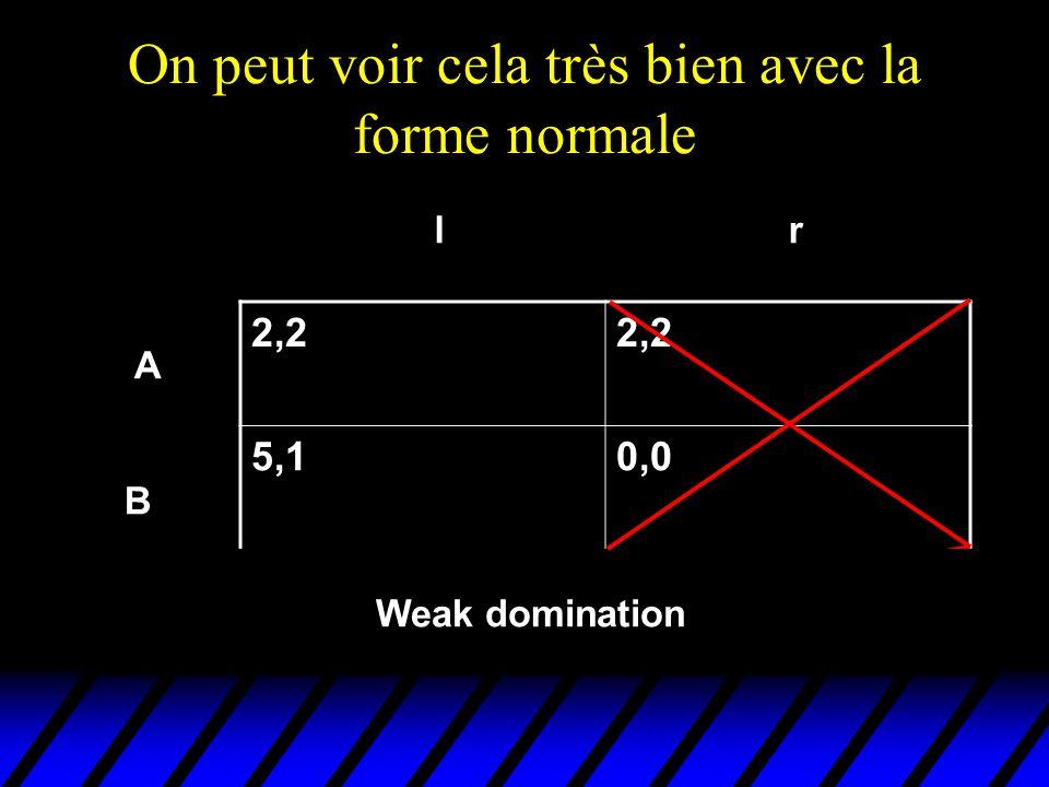 On peut voir cela très bien avec la forme normale 2,2 5,10,0 1,3 A B C lr Weak domination