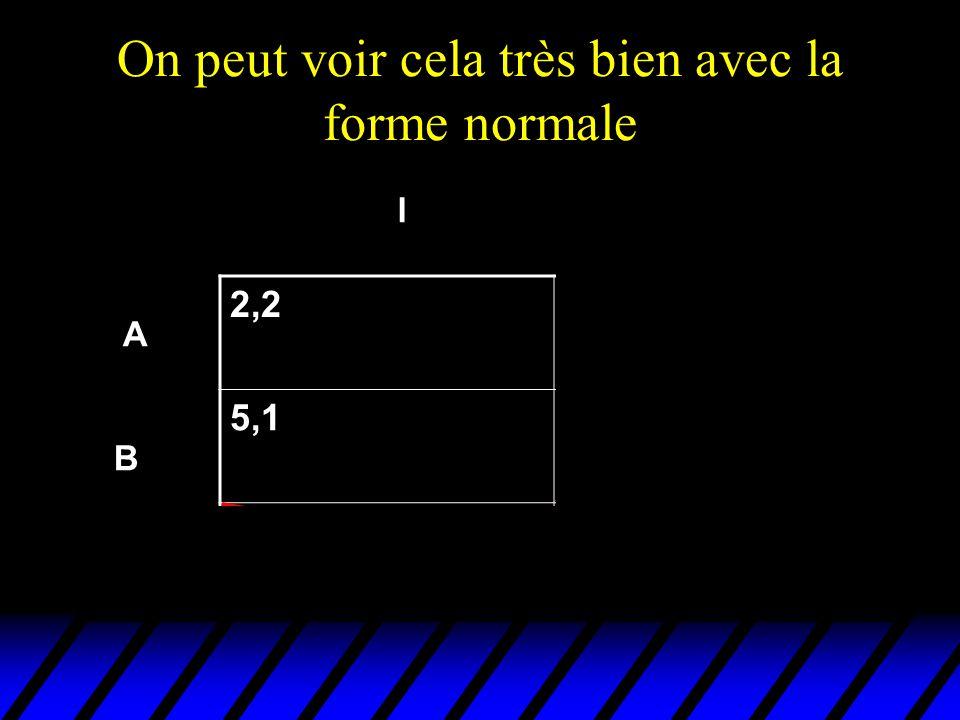 On peut voir cela très bien avec la forme normale 2,2 5,10,0 1,3 A B C lr