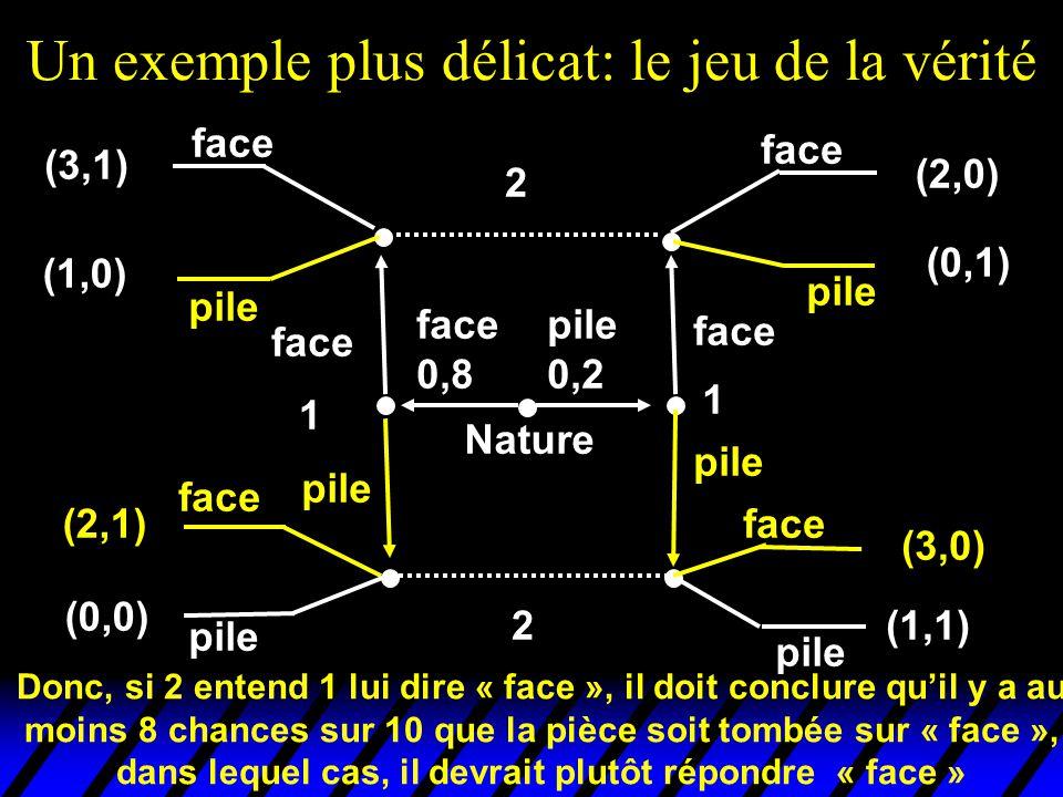 Un exemple plus délicat: le jeu de la vérité pile 0,2 face 0,8 face pile 1 1 face pile Nature 2 2 face pile face pile face pile face pile (3,1) (1,0)