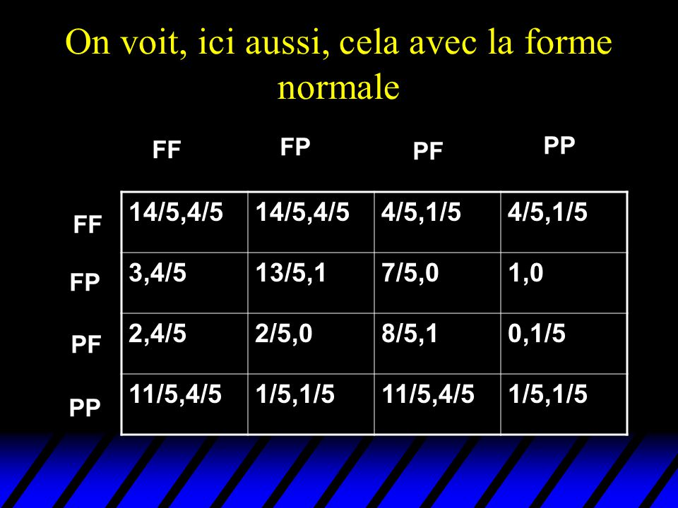 FF PP 14/5,4/5 4/5,1/5 3,4/513/5,17/5,01,0 2,4/52/5,08/5,10,1/5 11/5,4/51/5,1/511/5,4/51/5,1/5 FP PF PP FP PF