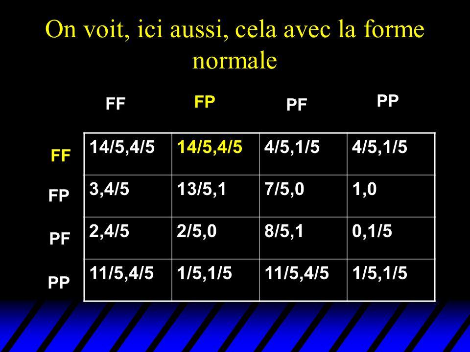 On voit, ici aussi, cela avec la forme normale FF PP 14/5,4/5 4/5,1/5 3,4/513/5,17/5,01,0 2,4/52/5,08/5,10,1/5 11/5,4/51/5,1/511/5,4/51/5,1/5 FP PF PP