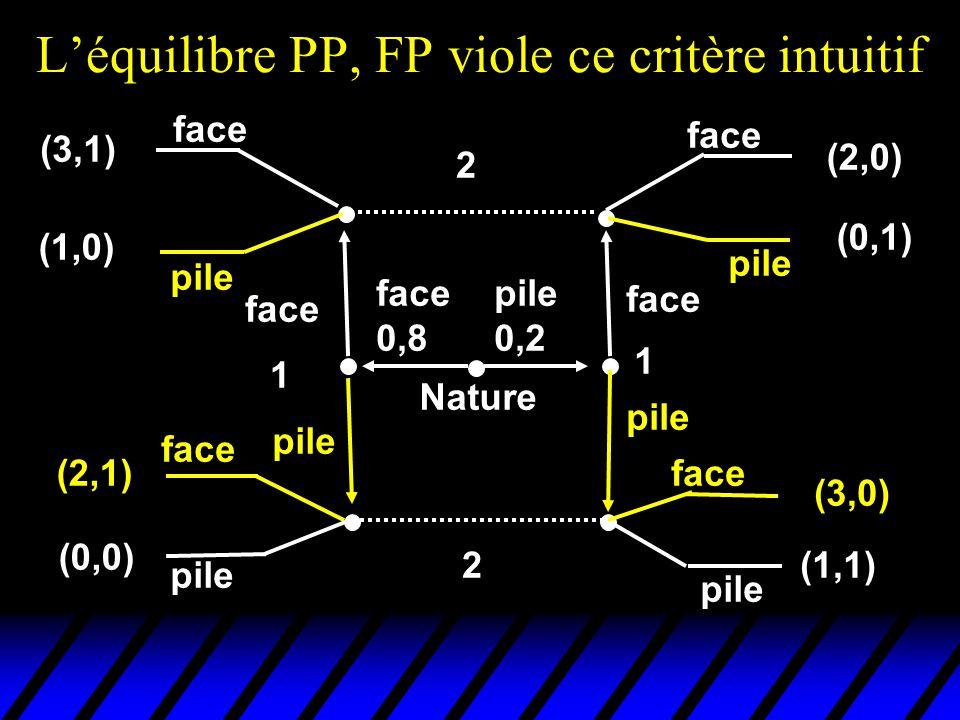 L'équilibre PP, FP viole ce critère intuitif pile 0,2 face 0,8 face pile 1 1 face pile Nature 2 2 face pile face pile face pile face pile (3,1) (1,0)