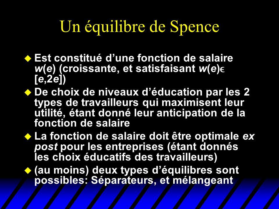 Un équilibre de Spence u Est constitué d'une fonction de salaire w(e) (croissante, et satisfaisant w(e)  [e,2e]) u De choix de niveaux d'éducation pa