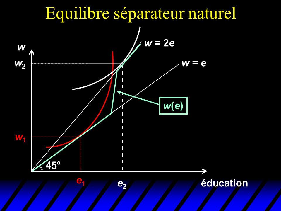 Equilibre séparateur naturel éducation w e1e1 w1w1 w = e 45° w = 2e w2w2 e2e2 w(e)w(e)