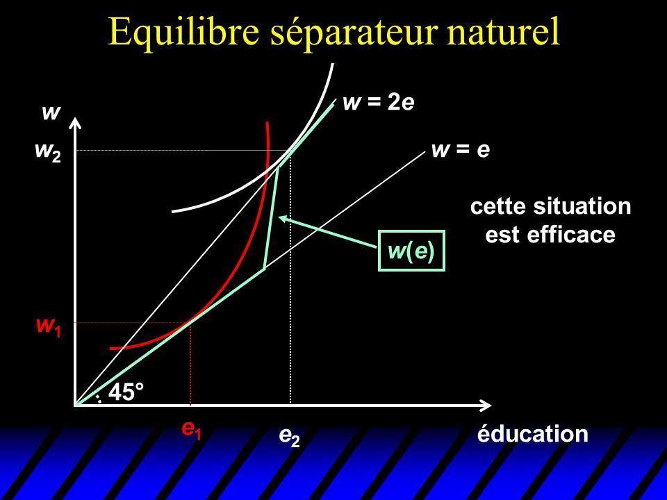Equilibre séparateur naturel éducation w e1e1 w1w1 w = e 45° w = 2e w2w2 e2e2 w(e)w(e) cette situation est efficace
