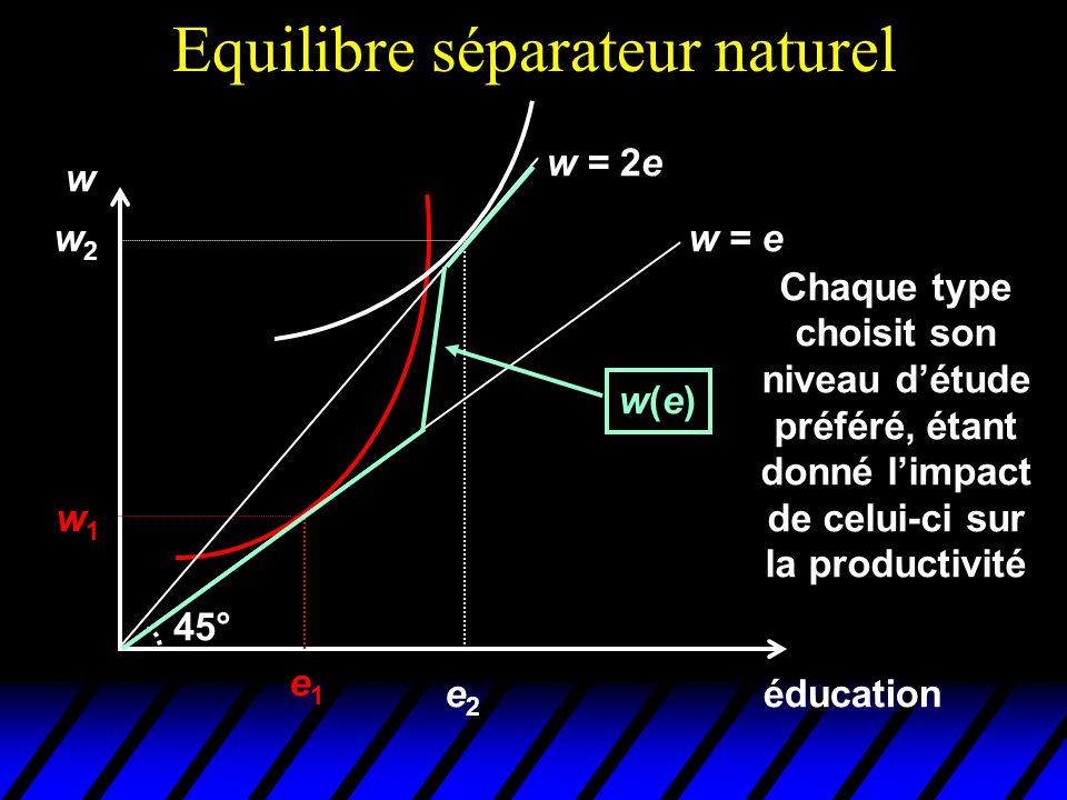 Equilibre séparateur naturel éducation w e1e1 w1w1 w = e 45° w = 2e w2w2 e2e2 w(e)w(e) Chaque type choisit son niveau d'étude préféré, étant donné l'i