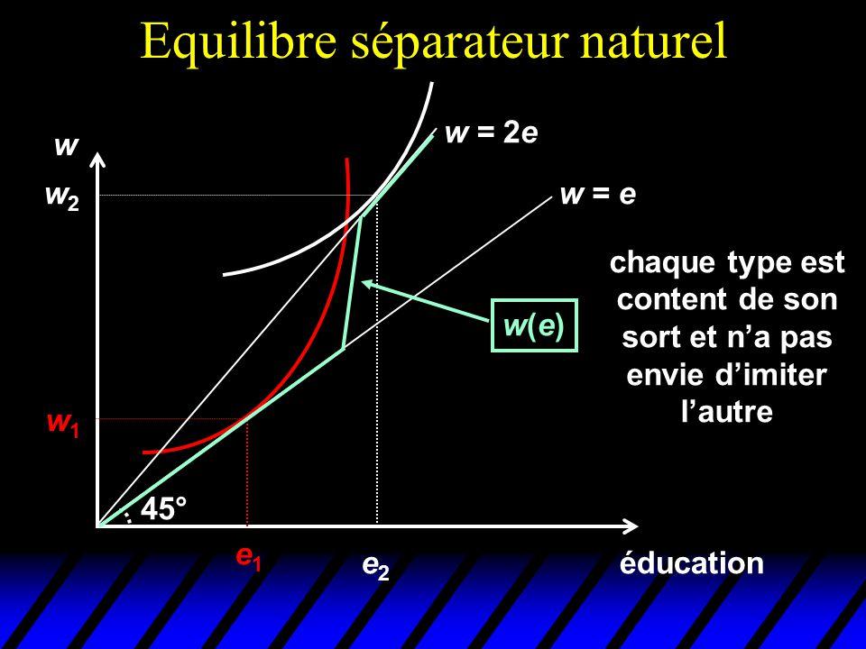 Equilibre séparateur naturel éducation w e1e1 w1w1 w = e 45° w = 2e w2w2 e2e2 w(e)w(e) chaque type est content de son sort et n'a pas envie d'imiter l