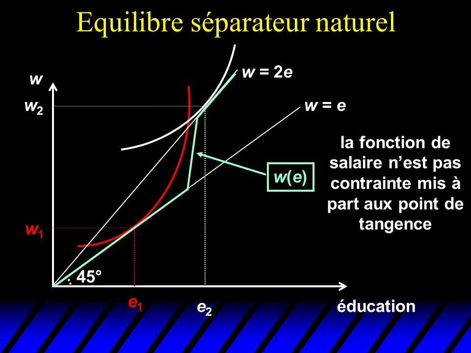 Equilibre séparateur naturel éducation w e1e1 w1w1 w = e 45° w = 2e w2w2 e2e2 w(e)w(e) la fonction de salaire n'est pas contrainte mis à part aux poin
