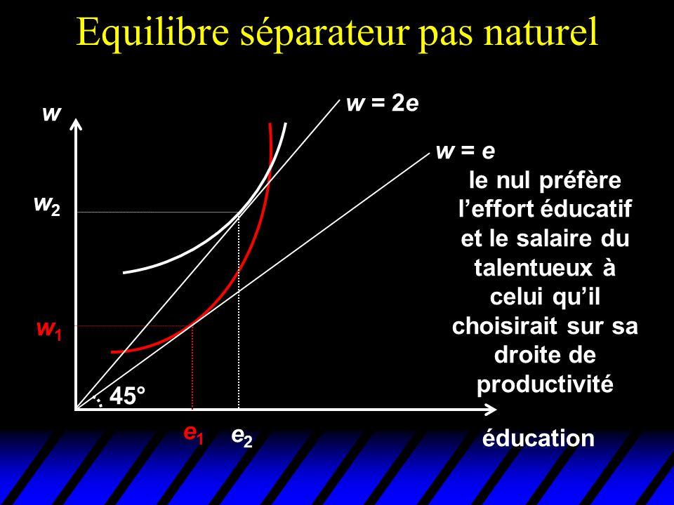 Equilibre séparateur pas naturel éducation w e1e1 w1w1 w = e 45° w = 2e w2w2 e2e2 le nul préfère l'effort éducatif et le salaire du talentueux à celui