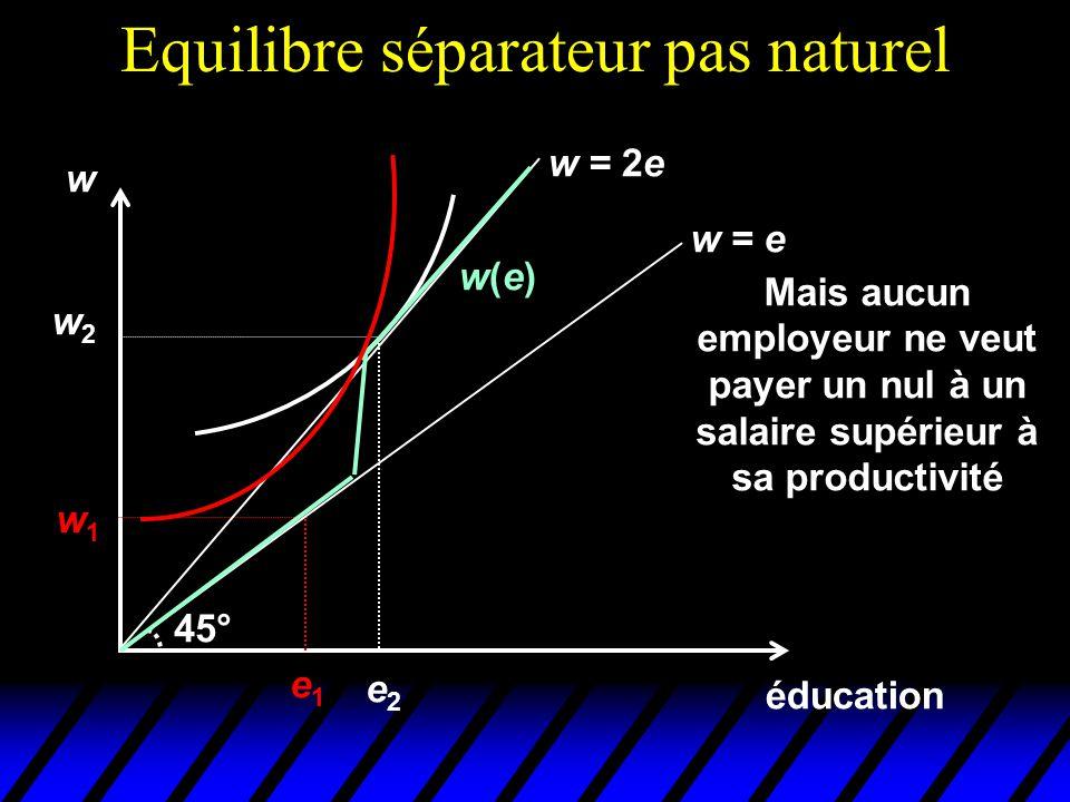 Equilibre séparateur pas naturel éducation w e1e1 w1w1 w = e 45° w = 2e w2w2 e2e2 Mais aucun employeur ne veut payer un nul à un salaire supérieur à s