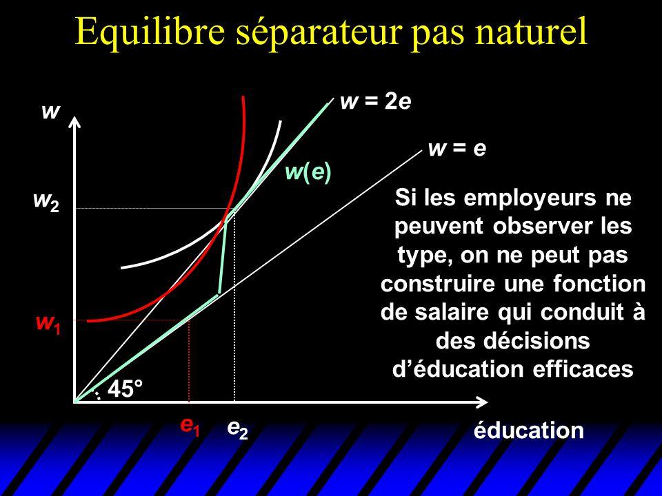 Equilibre séparateur pas naturel éducation w e1e1 w1w1 w = e 45° w = 2e w2w2 e2e2 Si les employeurs ne peuvent observer les type, on ne peut pas const
