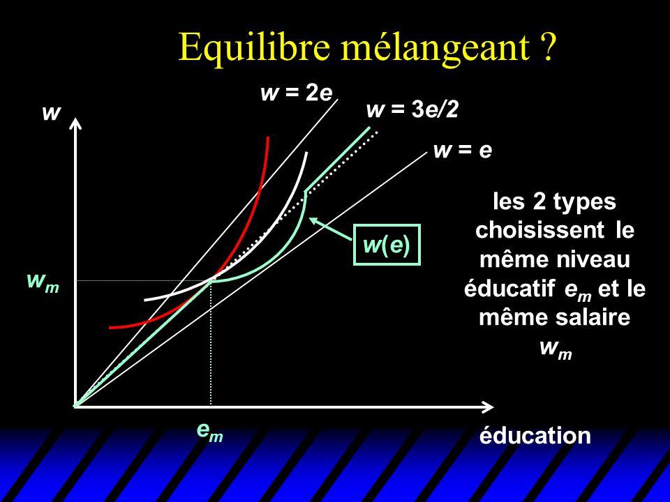 Equilibre mélangeant ? éducation w emem wmwm w = e w = 2e w = 3e/2 w(e)w(e) les 2 types choisissent le même niveau éducatif e m et le même salaire w m