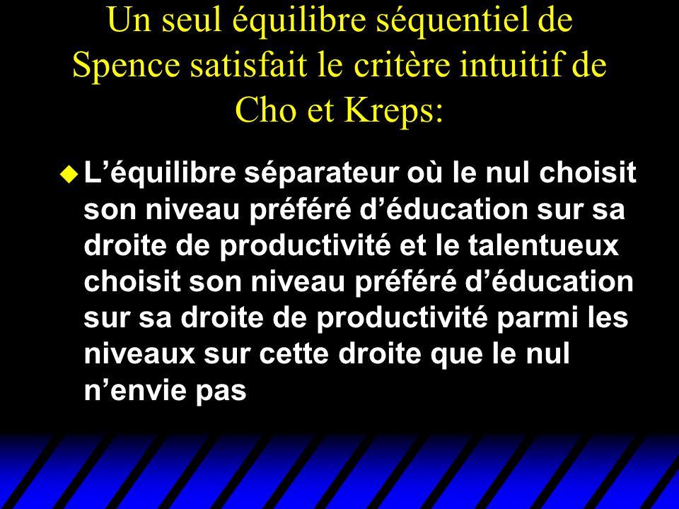 Un seul équilibre séquentiel de Spence satisfait le critère intuitif de Cho et Kreps: u L'équilibre séparateur où le nul choisit son niveau préféré d'