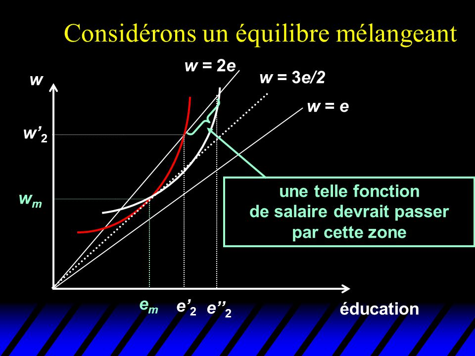 Considérons un équilibre mélangeant éducation w emem wmwm w = e w = 2e w = 3e/2 une telle fonction de salaire devrait passer par cette zone e' 2 w' 2