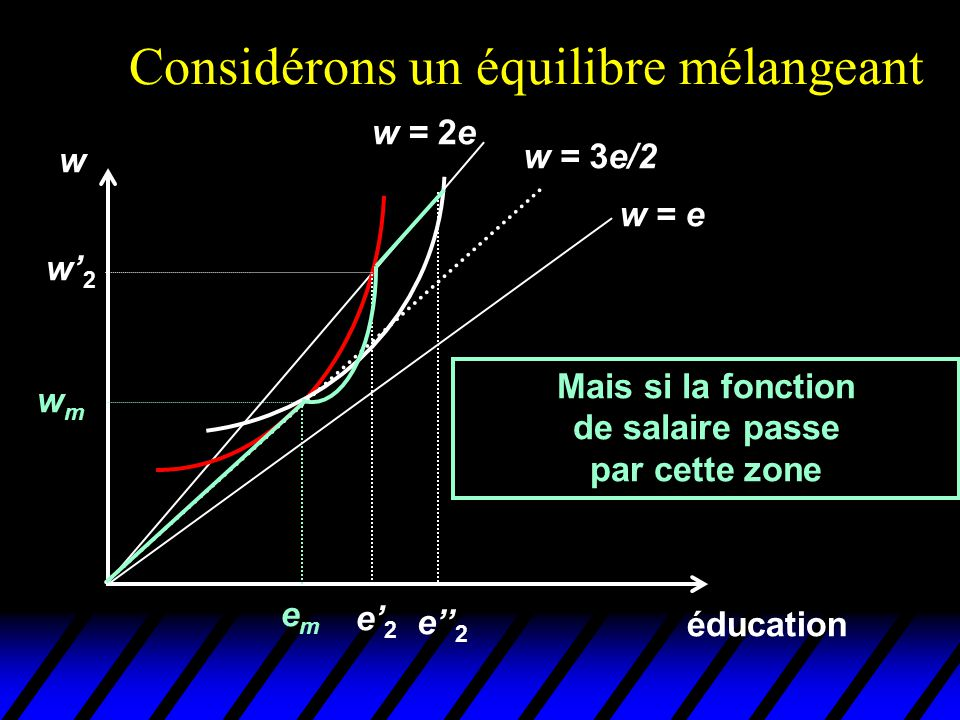 Considérons un équilibre mélangeant éducation w emem wmwm w = e w = 2e w = 3e/2 Mais si la fonction de salaire passe par cette zone e' 2 w' 2 e'' 2