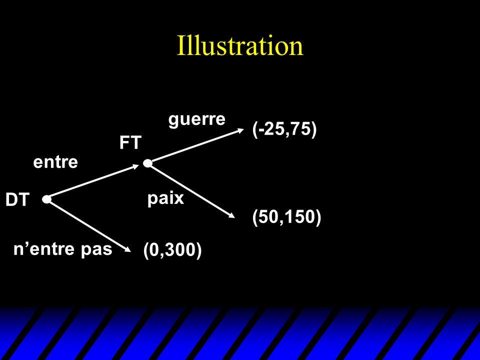 Equilibre séquentiel (illustration 2) 2 l r l r (0,1) (3,2) (-1,3) (1,5) 1 (2,6) L R A A est une meilleure réponse à une anticipation de l mais, quelles que soient les croyances que 2 peut avoir sur le fait d'être à droite ou à gauche de son ensemble d'information, il n'est pas rationnel pour lui de jouer l