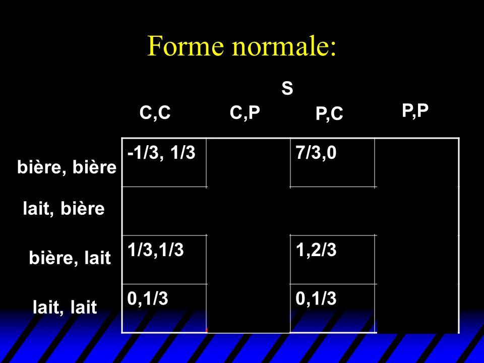 Forme normale: bière, bière lait, bière C,CC,P P,C P,P S -1/3, 1/3 7/3,0 -2/3,1/30,1/34/3,-1/32,0 1/3,1/37/3,-1/31,2/33,0 0,1/38/3,00,1/38/3,0 bière,