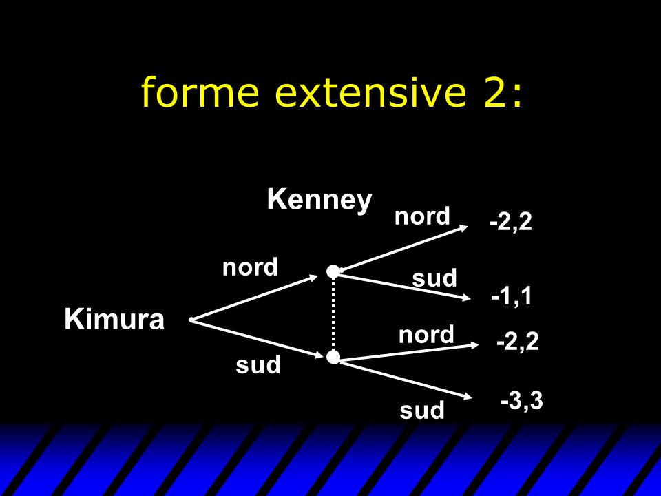 forme extensive 2: Kimura Kenney nord sud nord sud nord sud -2,2 -1,1 -2,2 -3,3