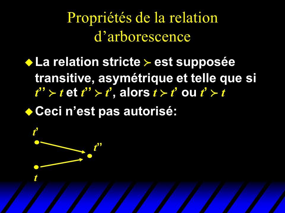Propriétés de la relation d'arborescence  La relation stricte  est supposée transitive, asymétrique et telle que si t ''  t et t ''  t ', alors t