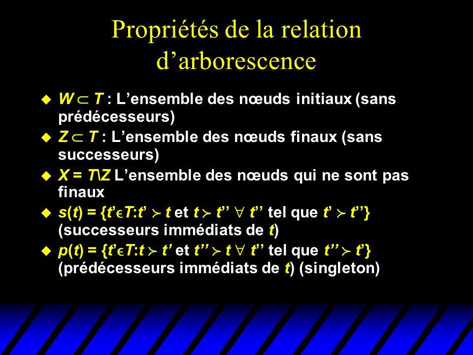 Propriétés de la relation d'arborescence u W  T : L'ensemble des nœuds initiaux (sans prédécesseurs) u Z  T : L'ensemble des nœuds finaux (sans succ