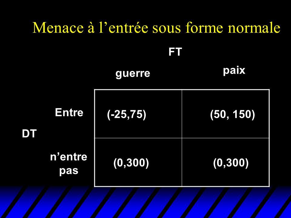 Sous-jeux (exemple 1) entre n'entre pas DT FT guerre paix (0,300) (50,150) (-25,75) sous-jeu 1 sous-jeu 2