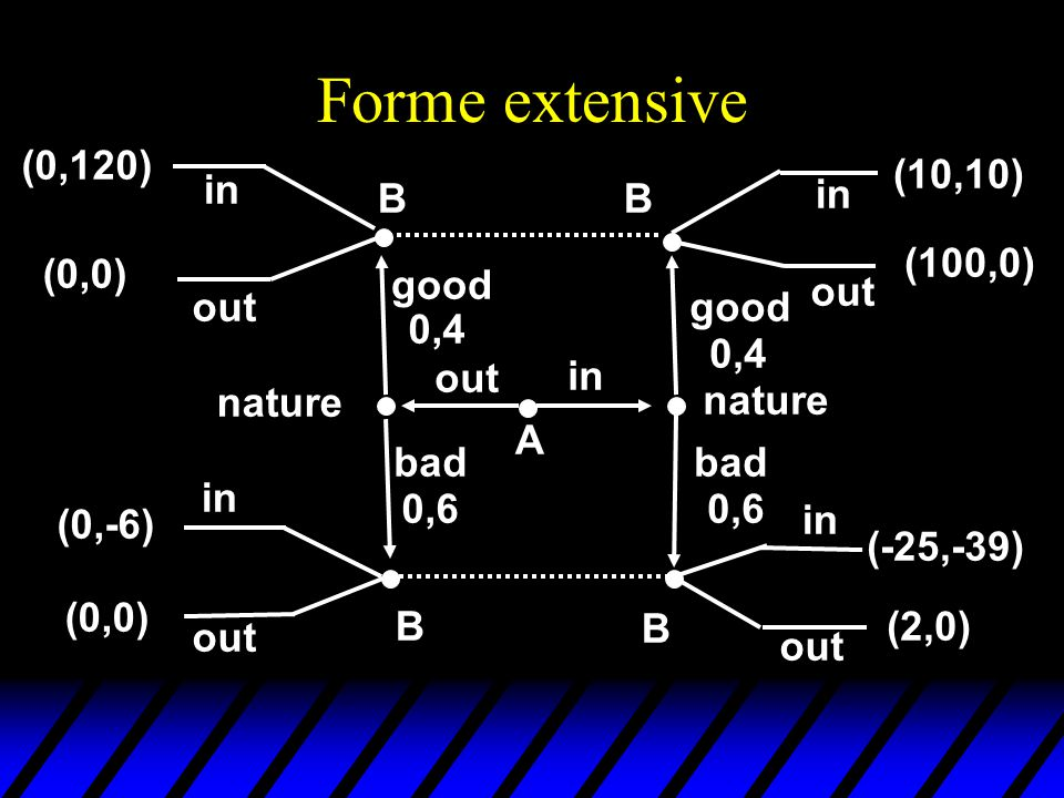 Forme extensive in out good bad 0,4 0,6 nature good 0,4 bad 0,6 A BB B B in out in out in out in out (0,120) (0,0) (0,-6) (0,0) (10,10) (100,0) (-25,-