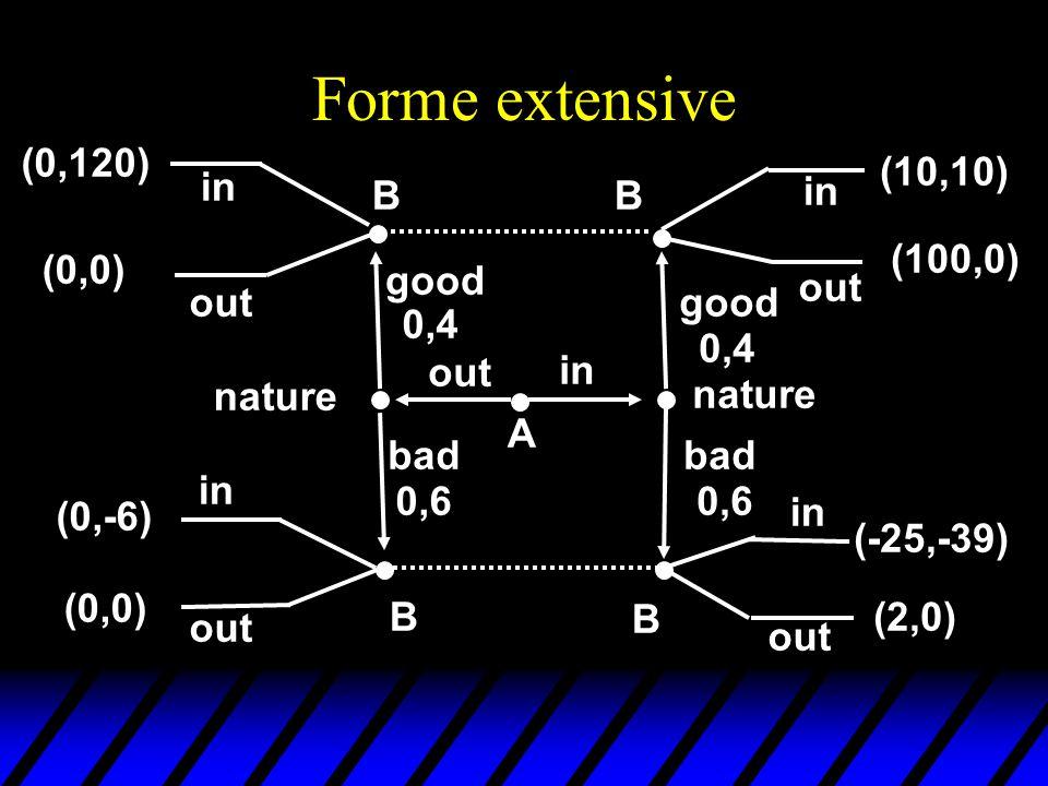 Jeux sous forme extensive  U : N \{ n }  Z   fonction de paiement qui associe à chaque joueur (la nature mise à part) et à chaque nœud terminal un paiement numérique u  : une fonction qui associe à chaque nœud initial et à chaque nœud où la nature est amenée à jouer une probabilité.