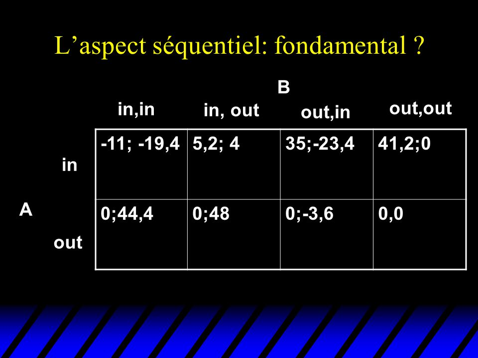 Exemple 2 2 l r l r (0,1) (3,2) (-1,3) (1,5) 1 (2,6) L R A étant donné le choix de l par 2, 1 préfère jouer A et étant donné que 1 joue A, les préférences de 2 sur son choix d'action n'ont aucune importance