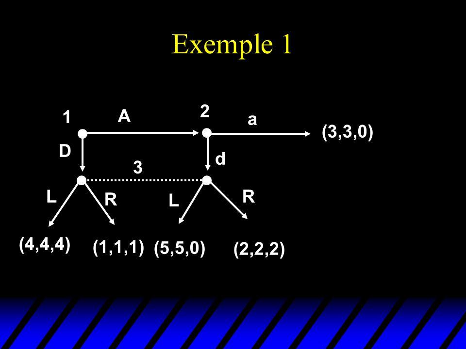 Exemple 1 1 D A 2 a (3,3,0) 3 L R L R (4,4,4) (1,1,1) (5,5,0) (2,2,2) d