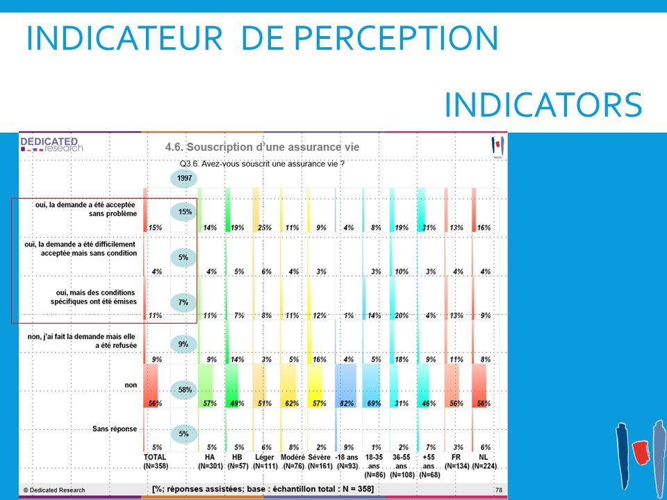 INDICATEUR DE PERCEPTION INDICATORS