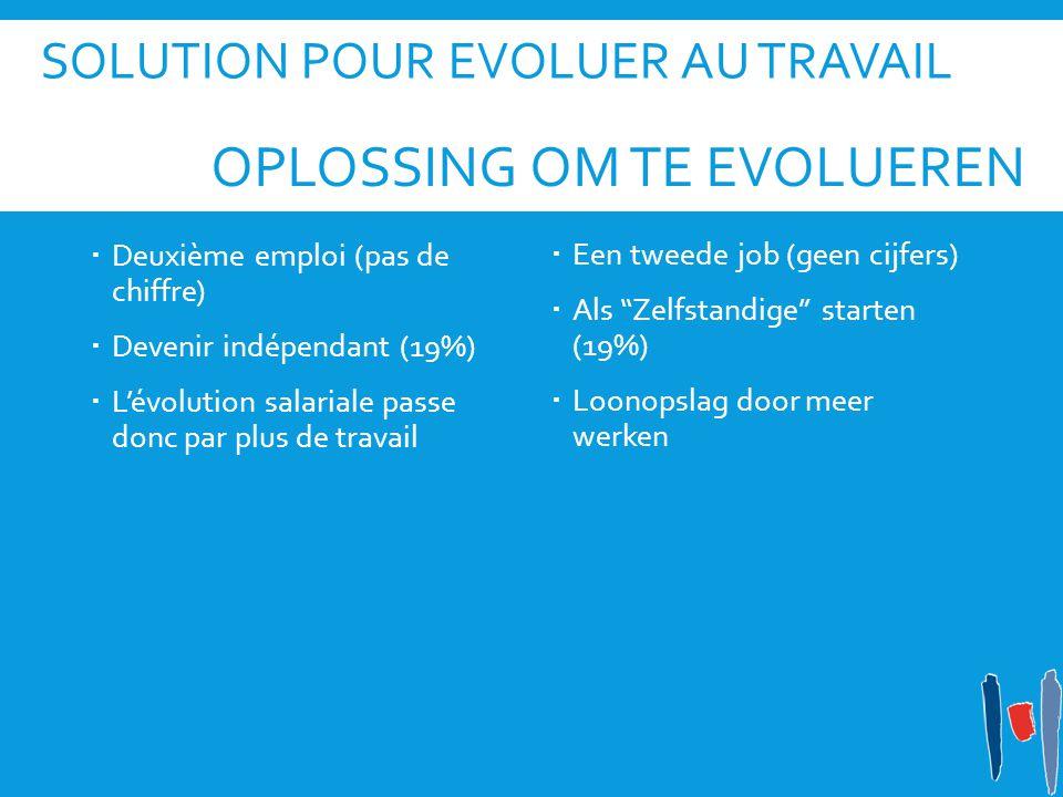 SOLUTION POUR EVOLUER AU TRAVAIL  Deuxième emploi (pas de chiffre)  Devenir indépendant (19%)  L'évolution salariale passe donc par plus de travail