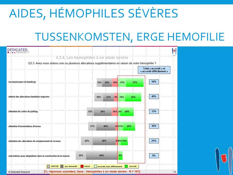 AIDES, HÉMOPHILES SÉVÈRES TUSSENKOMSTEN, ERGE HEMOFILIE