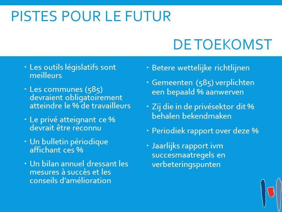 PISTES POUR LE FUTUR  Les outils législatifs sont meilleurs  Les communes (585) devraient obligatoirement atteindre le % de travailleurs  Le privé