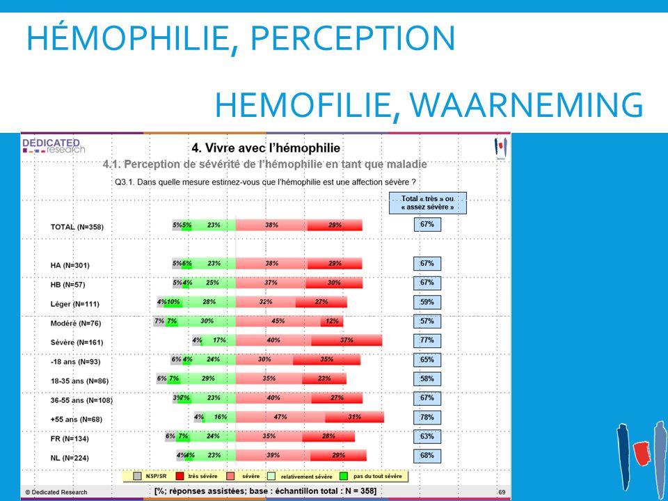 HÉMOPHILIE, PERCEPTION HEMOFILIE, WAARNEMING