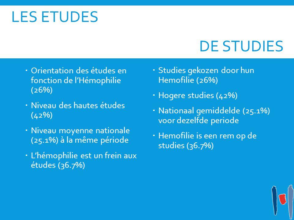 LES ETUDES  Orientation des études en fonction de l'Hémophilie (26%)  Niveau des hautes études (42%)  Niveau moyenne nationale (25.1%) à la même période  L'hémophilie est un frein aux études (36.7%)  Studies gekozen door hun Hemofilie (26%)  Hogere studies (42%)  Nationaal gemiddelde (25.1%) voor dezelfde periode  Hemofilie is een rem op de studies (36.7%) DE STUDIES