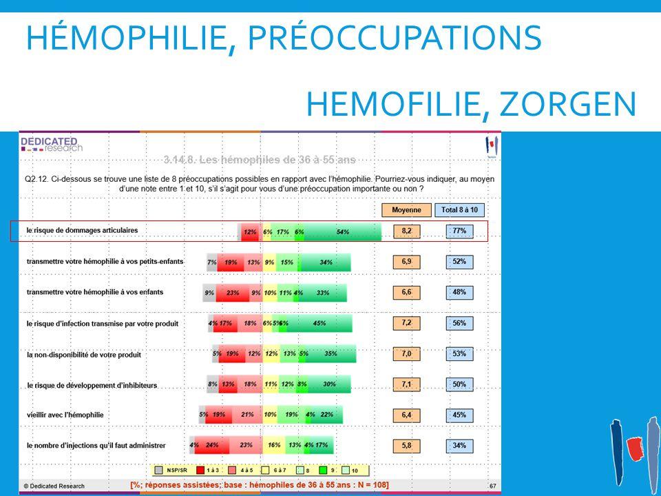 HÉMOPHILIE, PRÉOCCUPATIONS HEMOFILIE, ZORGEN