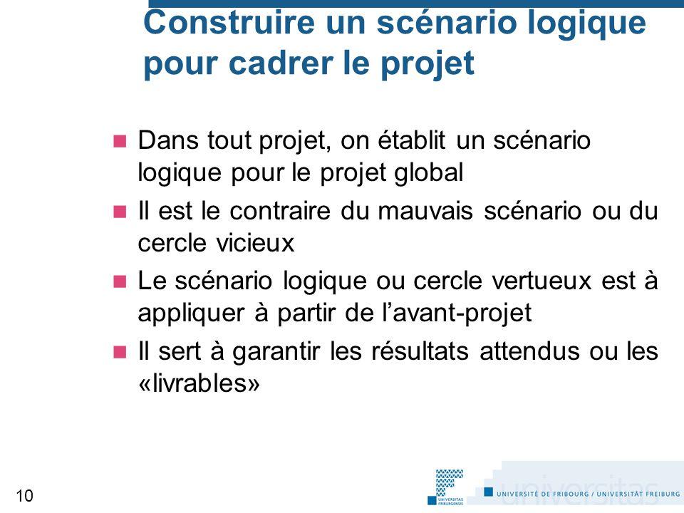 Construire un scénario logique pour cadrer le projet Dans tout projet, on établit un scénario logique pour le projet global Il est le contraire du mau