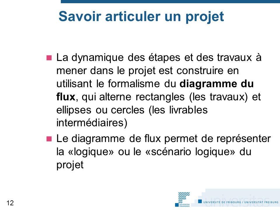 Savoir articuler un projet La dynamique des étapes et des travaux à mener dans le projet est construire en utilisant le formalisme du diagramme du flu