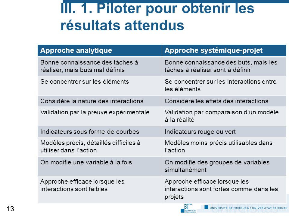 III. 1. Piloter pour obtenir les résultats attendus Approche analytiqueApproche systémique-projet Bonne connaissance des tâches à réaliser, mais buts