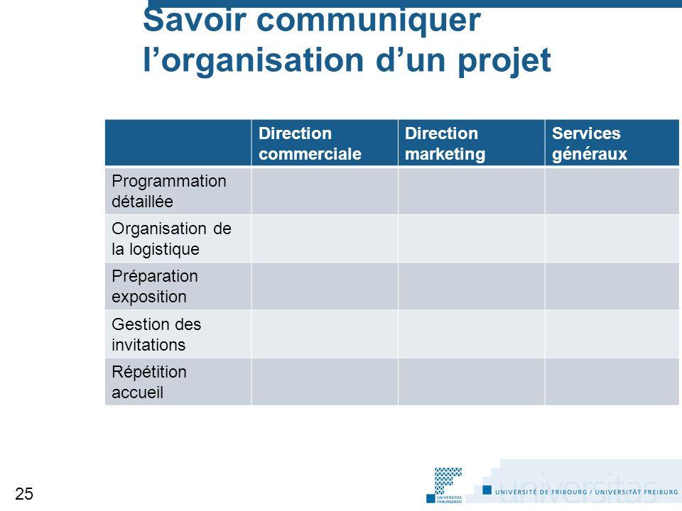 Savoir communiquer l'organisation d'un projet Direction commerciale Direction marketing Services généraux Programmation détaillée Organisation de la l