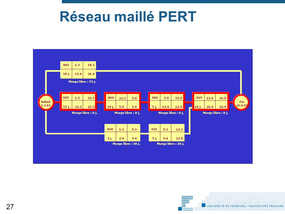 Réseau maillé PERT 27