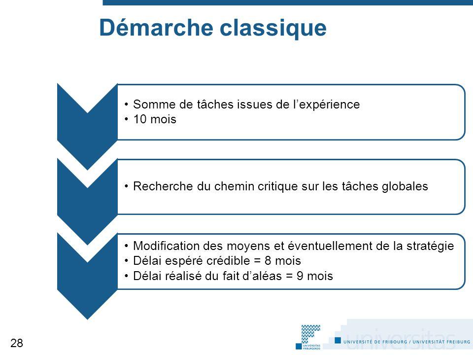 Démarche classique Somme de tâches issues de l'expérience 10 mois Recherche du chemin critique sur les tâches globales Modification des moyens et éven