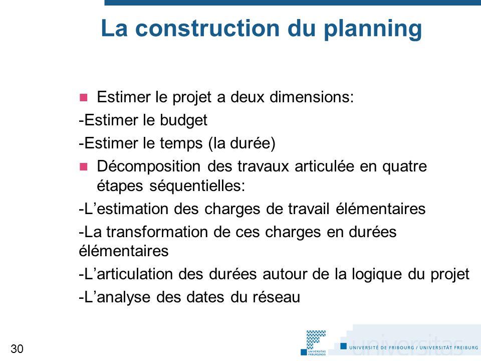 La construction du planning Estimer le projet a deux dimensions: -Estimer le budget -Estimer le temps (la durée) Décomposition des travaux articulée e