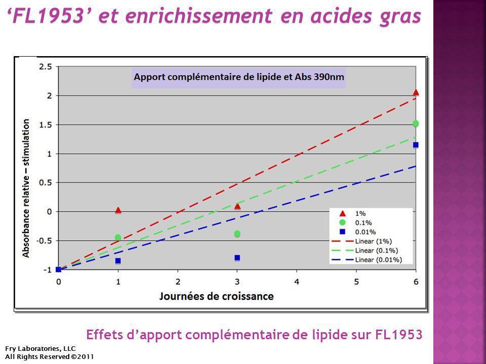 'FL1953' et enrichissement en acides gras Fry Laboratories, LLC All Rights Reserved ©2011 Effets d'apport complémentaire de lipide sur FL1953