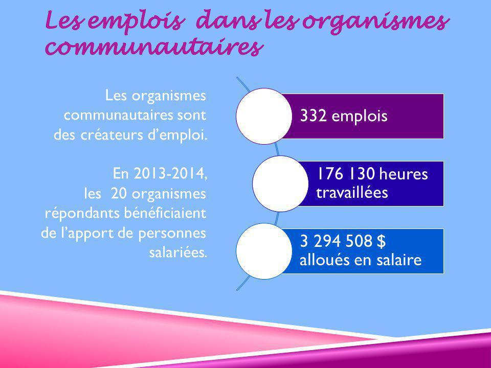 Les organismes communautaires sont des créateurs d'emploi.