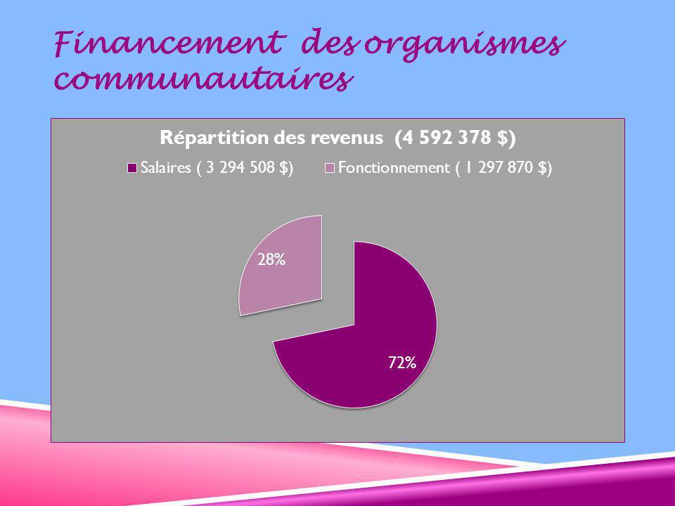 Financement des organismes communautaires