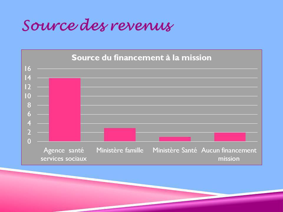 Source des revenus