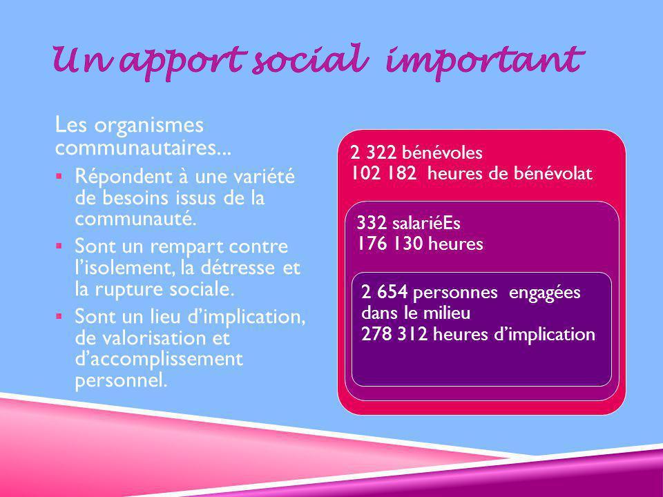 Les organismes communautaires...  Répondent à une variété de besoins issus de la communauté.