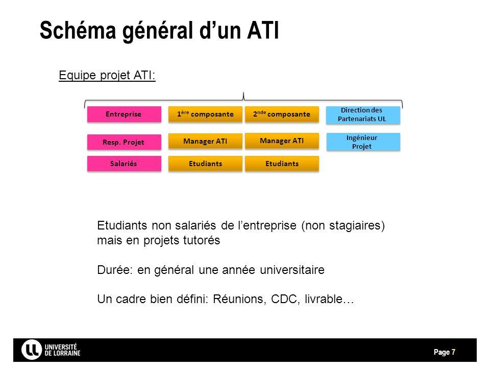 Page Schéma général d'un ATI 7 Equipe projet ATI: Entreprise Resp.