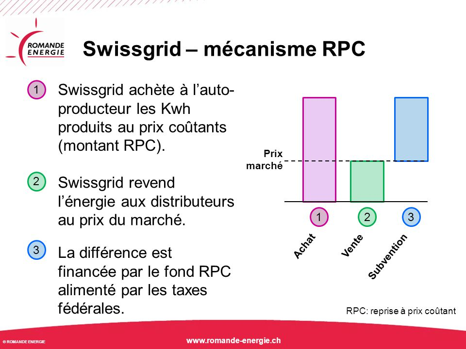 © ROMANDE ENERGIE www.romande-energie.ch Swissgrid – mécanisme RPC Swissgrid achète à l'auto- producteur les Kwh produits au prix coûtants (montant RP